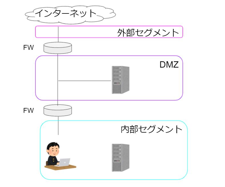DMZの構成