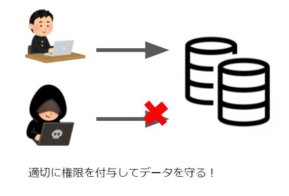 DBMSのデータ機密保護